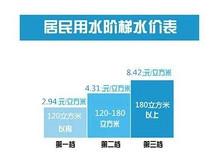 可申请增加用水量!雄安雄县阶梯水价标准公布
